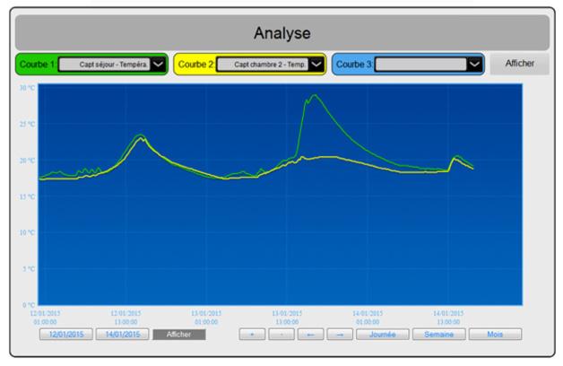 Relevé des sondes de températures placées dans le volume habitable (en bleu : le séjour et en jaune : la chambre 1 située à l'ouest). Le pic correspond à l'allumage du poêle le 13 janvier dernier.